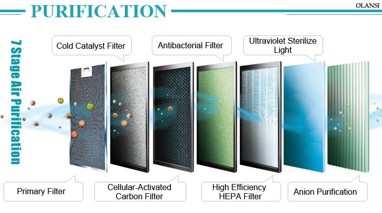 Olansi Air Filters