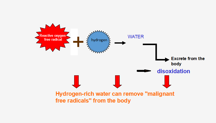 hydrogen water effects